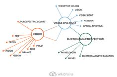 The #color #spectrum easily broken down by #wikibrains