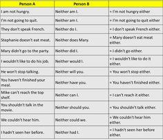 کاربرد کلمه Neither آموزش زبان انگلیسی در  تهران  تقویت مکالمه انگلیسی  آیلتس IELTS    تافل TOEFL    جی آر ای GRE    تلفن: ۰۹۱۹۴۲۳۱۹۵۴