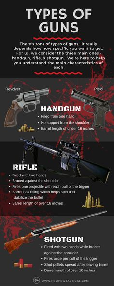 Here are the 3 main types of guns and each of their characteristics.