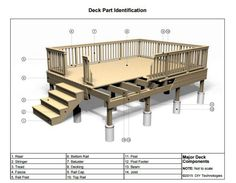 Parts of a Deck Mobile Home Deck, Mobile Home Exteriors, Mobile Home Repair, Mobile Home Living, Manufactured Home Porch, Manufactured Home Decorating, Deck Building Plans, Building A Porch, Home Improvement Contractors