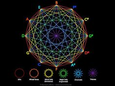 The musical system known as the Circle of fifths forms specific geometries. All matter is a vibration in the structure of space-time and the study of the structure of space is called geometry, therefore music and matter itself is geometry in motion. The visualization of sound and vibration: Cymatics