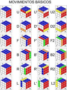Coscorrón de Razón: Método Fridrich para cubo de Rubik 3x3 Simple Life Hacks, Useful Life Hacks, Rubiks Cube Patterns, Rubric Cube, Rubik's Cube Solve, Solving A Rubix Cube, Rubiks Cube Algorithms, Color Psychology, Weaving Techniques