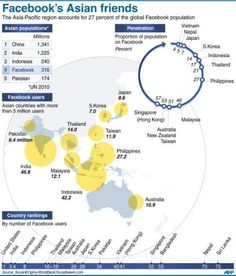 Facebook's Prospects in Asia