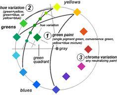 handprint : mixing greens … 3 colors.