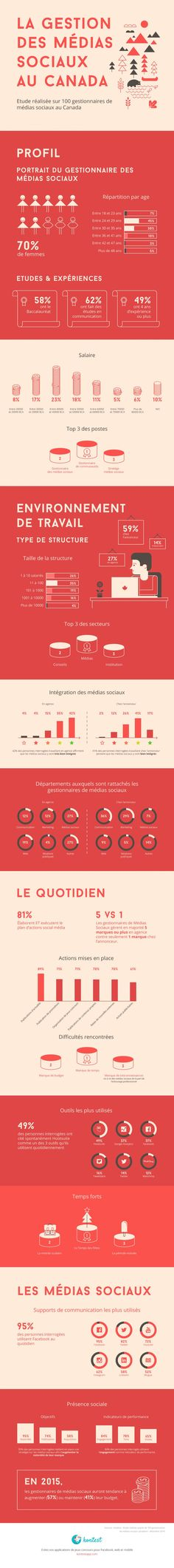 Infographie Kontest - Etude Gestionnaires Communautes Quebec - Janvier 2015