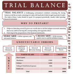 Trial balance is a systematized worksheet containing closing balances of all accounts prepared periodically usually while reporting financial statements. Accounting Notes, Accounting Education, Accounting Classes, Accounting Basics, Accounting Student, Accounting Principles, Bookkeeping And Accounting, Bookkeeping Business, Accounting And Finance