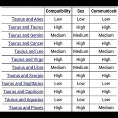 Taurus star sign compatibility chart for dating