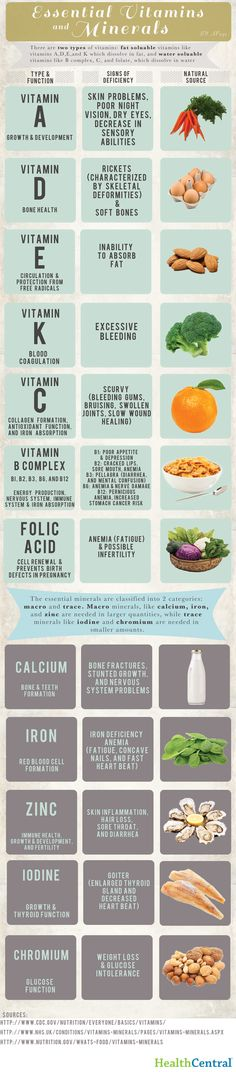 (INFOGRAPHIC) Essential Vitamins and Minerals: Here is a breakdown of the most essential vitamins and minerals needed for our bodies & how you can identify a deficiency. #HealthCentral #Infographic #HealthyLiving