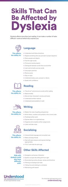 Some People Think Of Dyslexia As A Learning Issue That Only Involves Reading. In any case, Brain Differences Associated With Dyslexia Can Make A Number Of Tasks Difficult. Here's An Overview Of Skills And Behaviors Dyslexia Can Affect. E Learning, Learning Support, Learning Styles, Learning Spanish, Dyslexia Strategies, Dysgraphia, Reading Intervention, Reading Skills, School Psychology