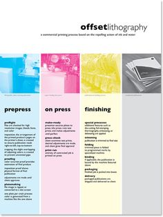 Gallery For > Offset Printing Process Step By Step