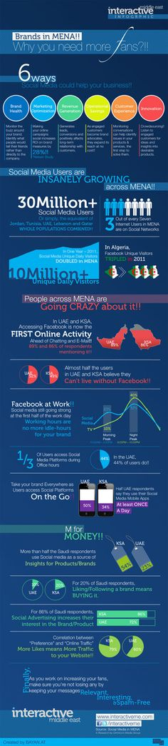 An infographic based on Omnicom Media Group's recent white paper illustrates and compares social media habits of users in Saudi Arabia and the UAE.