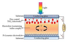 Schematic diagram of dye-sensitized solar cell (DSSC) assembly. Solar Energy Panels, Best Solar Panels, Solar Energy System, Solar Power, Solar Panel System, Panel Systems, Passive Solar Homes, Solar House, Power Energy