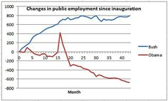 Obama vs. Bush: Changes in Public Employment since Inauguration