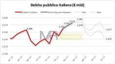 Mazziero Research   Debito pubblico ancora nuovi record: 2.269 miliardi ad aprile - Le stime Mazziero Research sino a dicembre