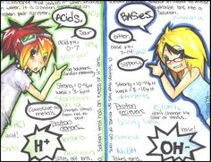 Neat Acids/Bases poster.