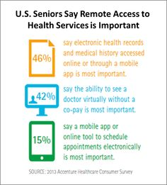 57% of Seniors Are Seeking Digital Health Tools to Manage Their Health Remotely