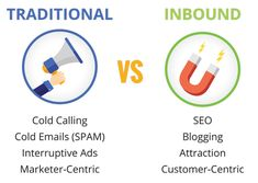 Inbound Marketing Strategy Digital Marketing Services, Marketing Plan, Inbound Marketing, Business Marketing, Marketing Strategies, Cold Email, Cold Calling, Free Infographic, Data Visualization