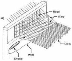 Shredding Fig 2
