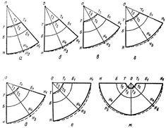 Рис. 33. Виды конических юбок: а - клеш; б - большой клеш; в - малый 'колокол'; г - средний 'колокол'! д - большой 'колокол', е - 'полусолнце'; ж - 'солнце'