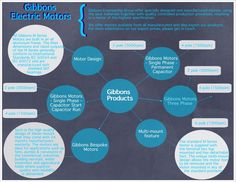 Gibbons #Electric #Motor Products #infographic