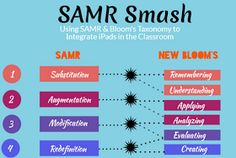 Educational Technology and Mobile Learning: A New Excellent Interactive SAMR Visual for Teachers