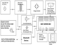 block diagram of  u202a  u200ewirelesscommunication u202c between two