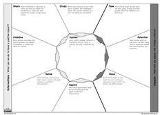 In an interview with InfoQ Karl Scotland explains the kanban canvas and explores how it can be used to create shared insights and decide upon the approach to intervene in organizations. Visual Management, Change Management, Project Management, Management Development, Design Thinking Process, Business Model Canvas, Innovation Strategy, Lean Six Sigma, Process Improvement