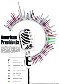 In your lifetime, you will most likely see many new presidents of the United States take office. Before they do, each one will make an inaugural addre