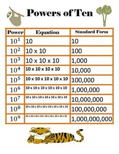 FREE Powers of Ten Chart! 5.NBT.2