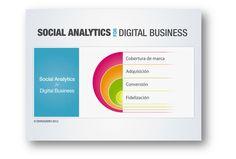 Social Analytics for Digital Business
