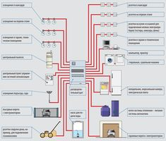 Circuit wiring – Home Decoration Home Electrical Wiring, Electrical Installation, Concept Architecture, Architecture Design, Google Sketch, Home Engineering, Gnu Linux, Cad Blocks, Energy Efficient Homes
