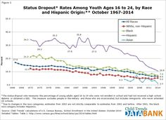 The proportion of youth and young adults who are high school dropouts has been…
