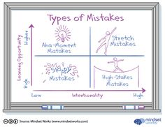Growth Mindset- Clearing up Some Common Confusion-Article