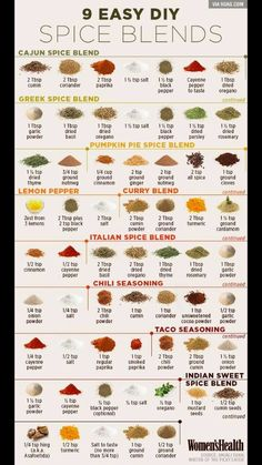 Funny pictures about 9 Easy DIY Spice Blends That Can Help You Lose Weight. Oh, and cool pics about 9 Easy DIY Spice Blends That Can Help You Lose Weight. Also, 9 Easy DIY Spice Blends That Can Help You Lose Weight photos. Homemade Spices, Homemade Seasonings, Homemade Curry, Homemade Dry Mixes, Homemade Italian Seasoning, Homemade Paint, Homemade Butter, Homemade Spice Blends, Homemade Pesto