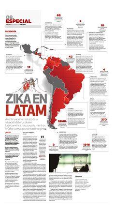 Zika in Latin America