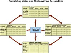 Using the Balanced Scorecard as a Strategic Management System - Harvard Business Review