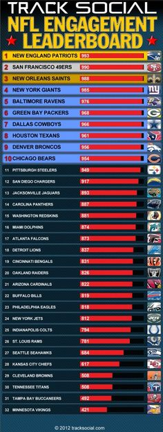 NFL Engagement Leaderboard