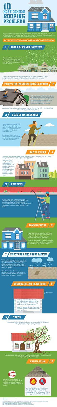 This infographic shows the 10 most common roofing problems to be on the lookout for. A roof system could suffer many problems and issues. Even minor leaks can c Roofing Services, Roofing Systems, Roofing Contractors, Best Vinyl Siding, Affordable Roofing, Spring Images, Cool Roof, Roof Covering, Ad Design
