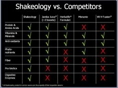 This is the best example I have seen. This explains WHY Team BeachBody and Shakeology work. This is all true and factual information. follow me @BeachEricaBody