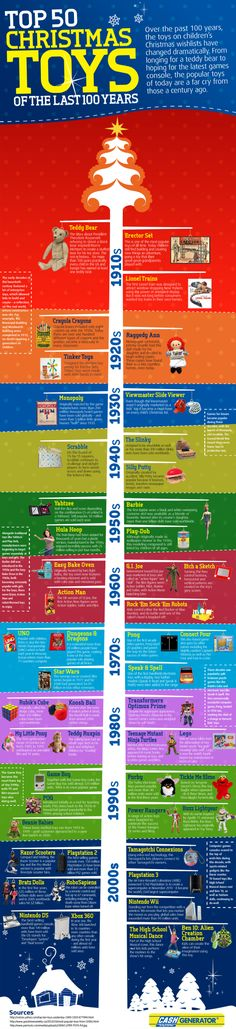 Google Image Result for http://www.infographicsshowcase.com/wp-content/uploads/2011/12/top-50-christmas-toys-of-the-last-100-years-600x2618.png