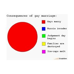 Political Jokes Funny Quotes (42) Gay Marriage ❤ liked on Polyvore featuring pride, quotes and text