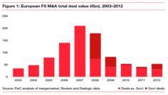 Croissance de 35 % en valeur de l'activité de fusions-acquisitions dans le secteur européen des services financiers en 2012. http://pwc.to/YE2Uqa