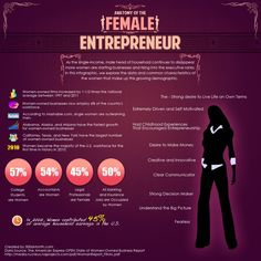 Great Infographic on Female Entrepreneur! Women owned businesses rock!