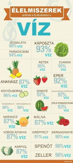 21 Way To Eat Your Water fruit water vegetables healthy health healthy living nutrition healthy tips hydration Healthy Habits, Healthy Tips, Healthy Choices, How To Stay Healthy, Healthy Recipes, Healthy Water, Healthy Weight, Healthy Treats, Being Healthy