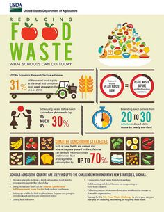 """Reducing Food Waste: What Schools Can Do Today"" (infographic) (via USDA) (26 August 2014)  Highlights the amount of food waste in schools and offers strategies for reducing food waste."