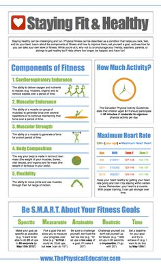 ThePhysicalEducator.com   Components of Fitness Infographic