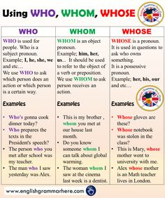 Using WHO, WHOM, WHOSE and Example Sentences in English - English Grammar Here # learn english grammar sentences English Grammar Tenses, Teaching English Grammar, English Sentences, English Vocabulary Words, Learn English Words, English Phrases, English Language Learning, Grammar Sentences, Punctuation