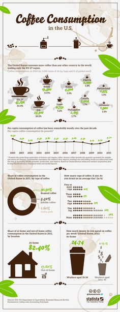 ON THIS PAGE How to Start a Coffee Shop How Big is the Coffee Shop industry? What are the Key Segments of the Coffee Shop industry? Starting A Coffee Shop, Opening A Coffee Shop, Coffee To Go, Great Coffee, Coffee Coffee, Coffee Shop Business Plan, Coffee Market, Coffee Shops, Coffee Industry