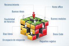 Acciones para generar un mejor ambiente de trabajo. #Empleados #Productividad