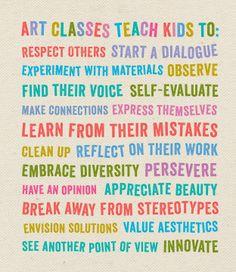 A poster about the importance of art classes for children. Middle School Art, Art School, High School, Art Class Posters, Art Doodle, Classe D'art, Bulletins, Ecole Art, Art Classroom